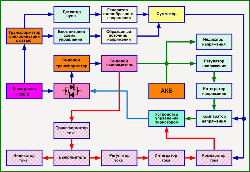 Пуско-зарядное, автоматическое CC-CV.png